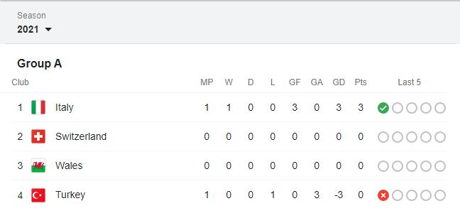 Group A: Italy, Switzerland, Turkey, Wales