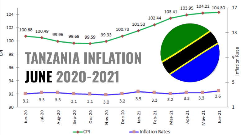 Tanzania inflation rate reached 3.8% in July
